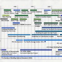 Building science project timeline<br />