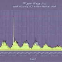 Wurster Water Use